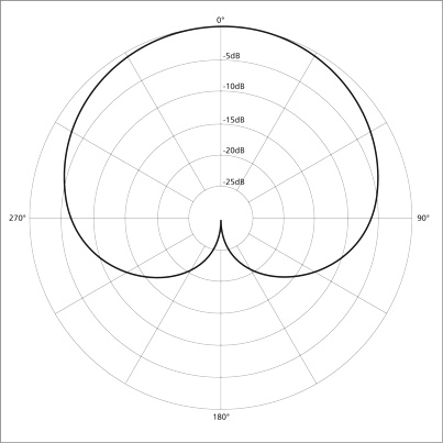Image result for cardioid polar pattern