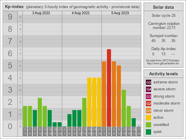 KP-Index