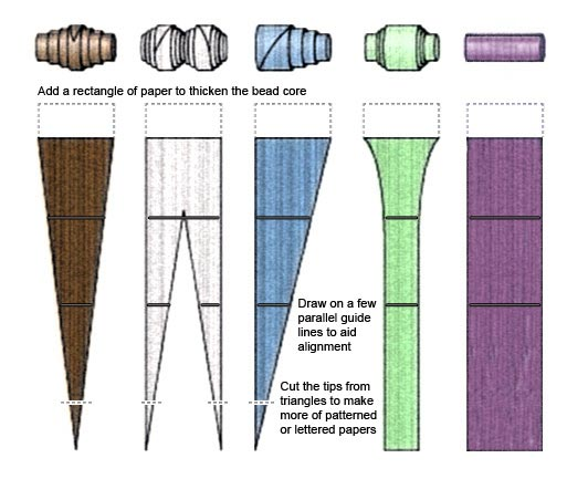 Making Paper Beads (Source: BigBeadLittleBead.com)