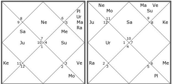 Spouse Astrology-Looks|Profession|Nature|Status Of Wife or