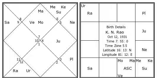 k.-n.-rao-birth-chart.jpg