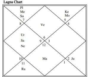 Virat Kohli Horoscope