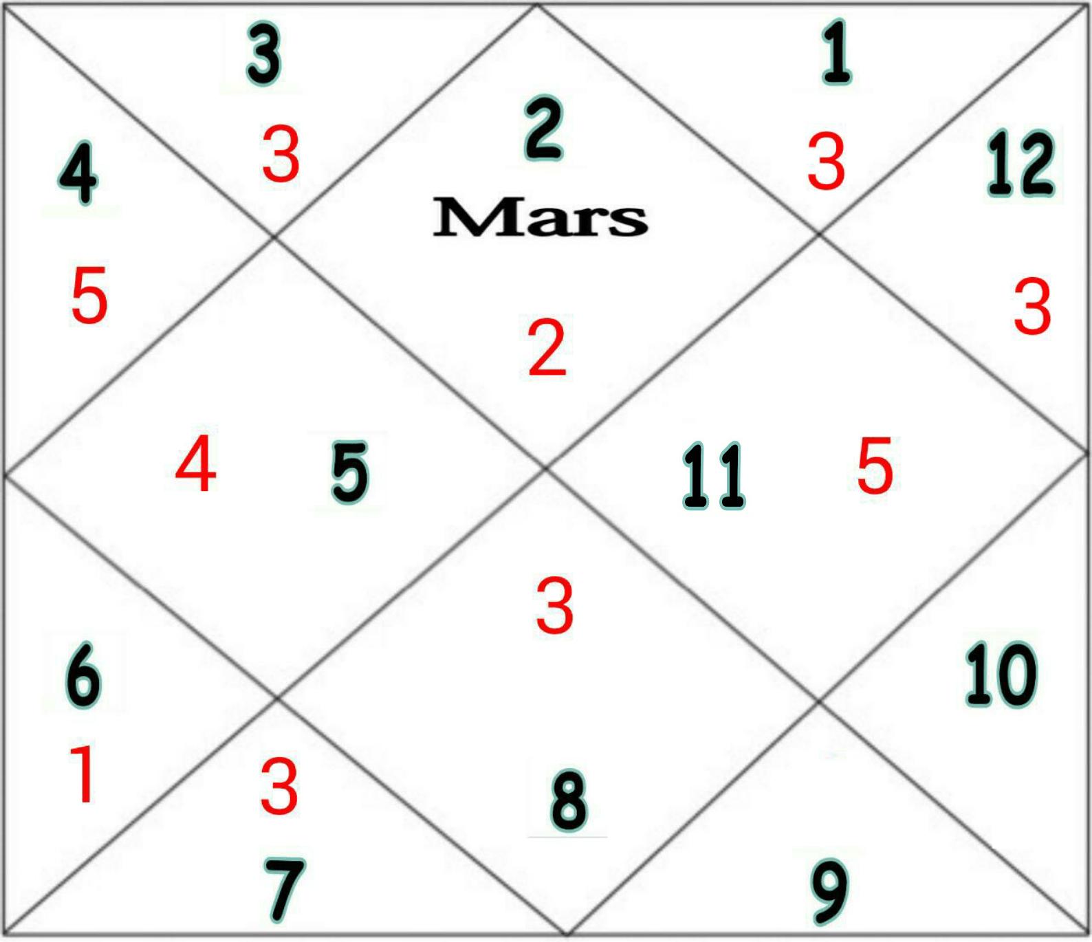 Ashtakavarga of Mars.
