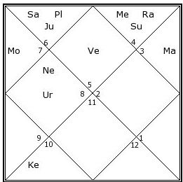 Roger Federer Horoscope Analysis: Check Out My Successful