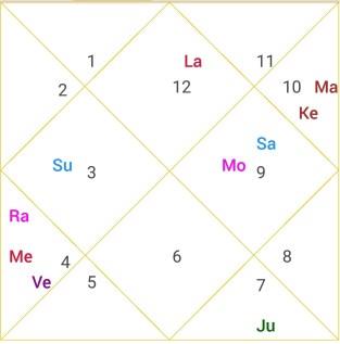 Online Astrology Consultation| Astrology Online|Online Astrologer 1