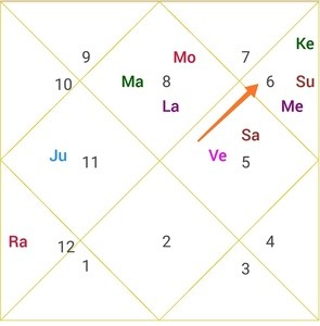 mercury placement in narendra modi horoscope