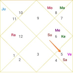 rajyoga no.7 in narendra modi horoscope