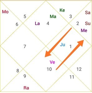 parivartan yoga between Venus & Saturn
