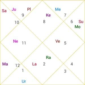 Example Horoscope In Vimshottri Mahadasha Article