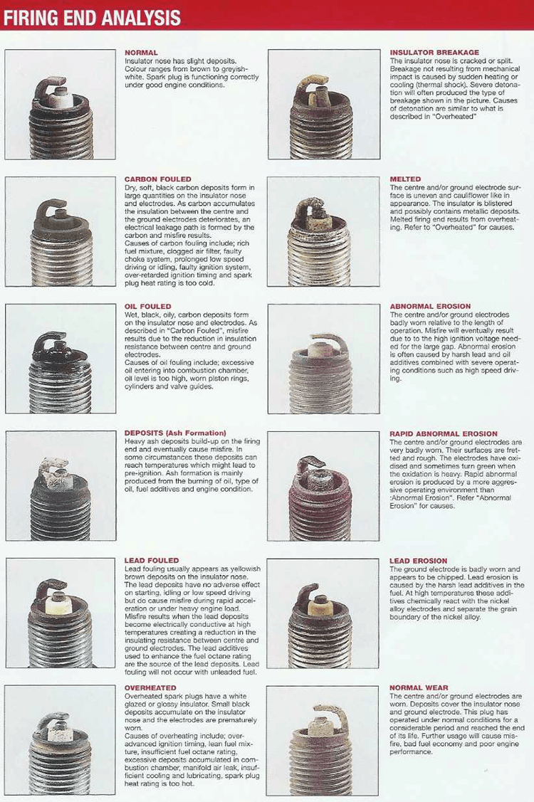Choosing The Right Spark Plugs For Your Custom Engine ...