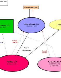 Slide  also how vc funds work structure chart for venture capital fund us rh theventurealley