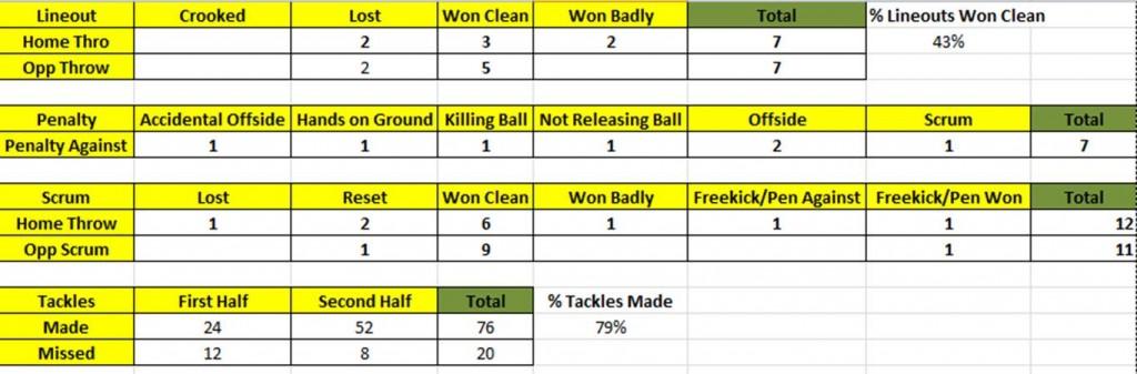 Coach Soccer Stat Sheet