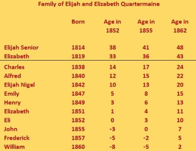 Family of E Quartermaine 1852, 55, 62