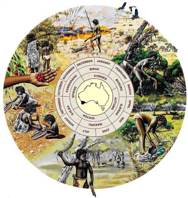 Noongar Seasons Graphic