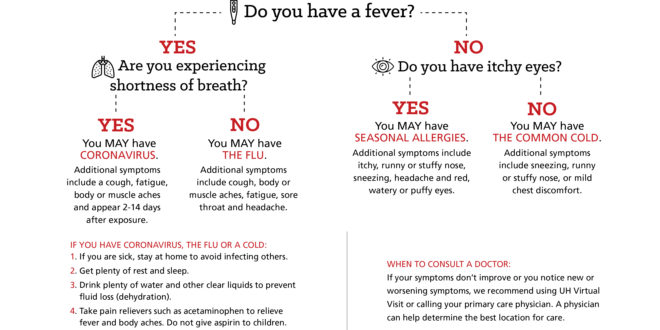 University Hospitals Symptoms Chart and Updated Visitors Policy ...