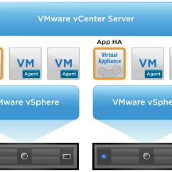 Vmware Virtual Server Diagram 4 Bit Adder Subtractor Circuit Vsphere App Ha 1 The Virtualist