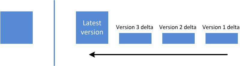 Figure 1 - Altaro Reverse Delta