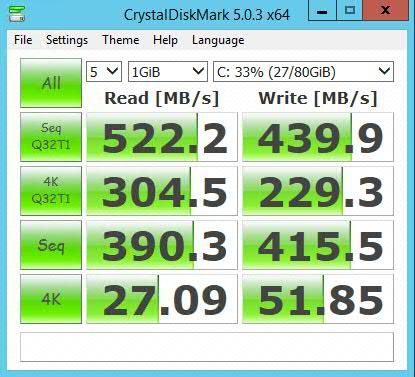 SoftLayer local disk performance SATA/vSAN/SSD - The Virtualist