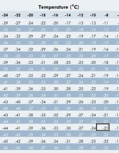 Wind chill chart for motorcycle how cold is too to ride miles page victory also hobit fullring rh