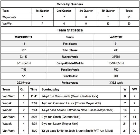 VW vs. Wapakoneta football stats 10-2015