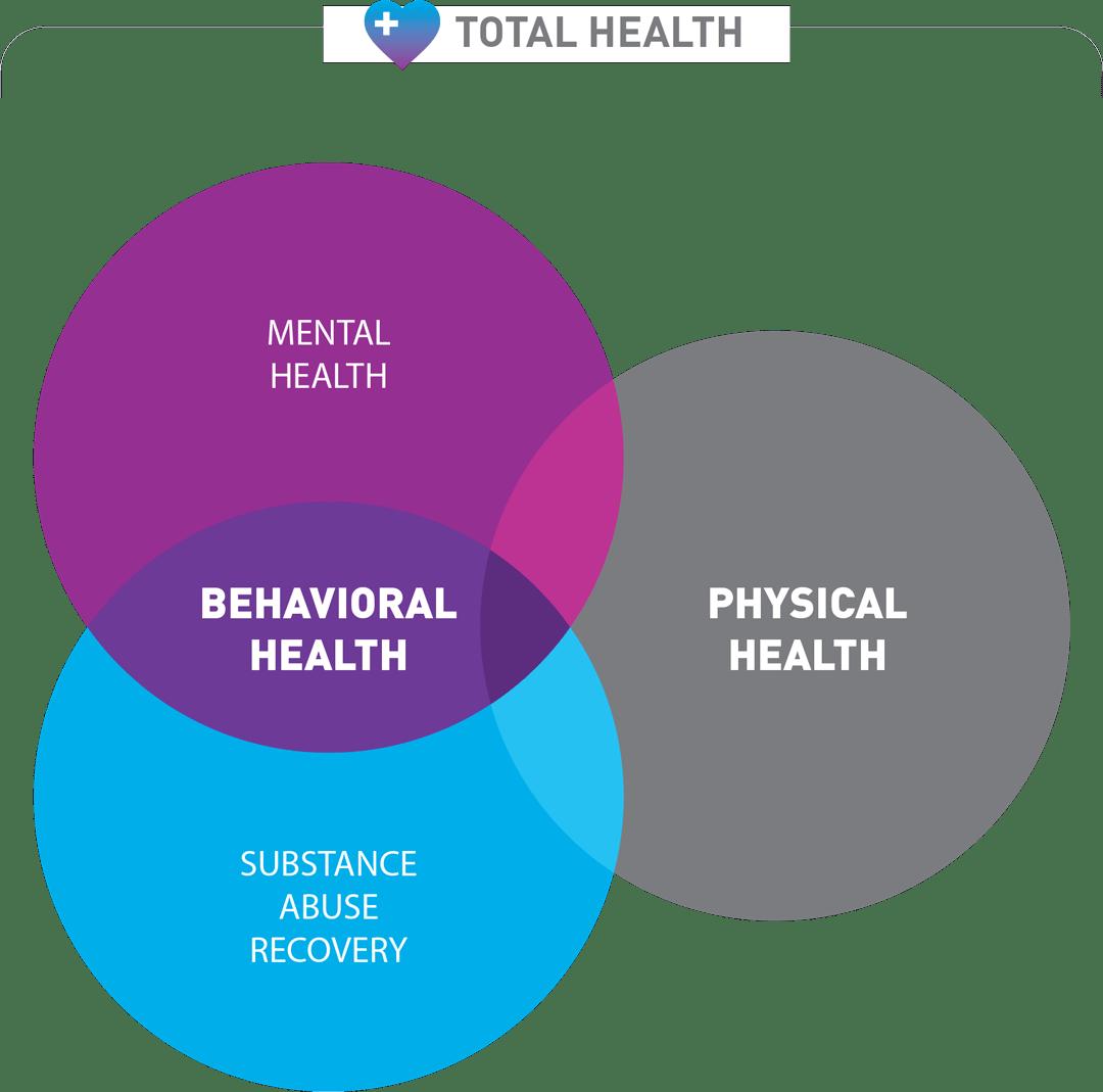 Venn Diagram 2x Washington Council For Behavioral Health