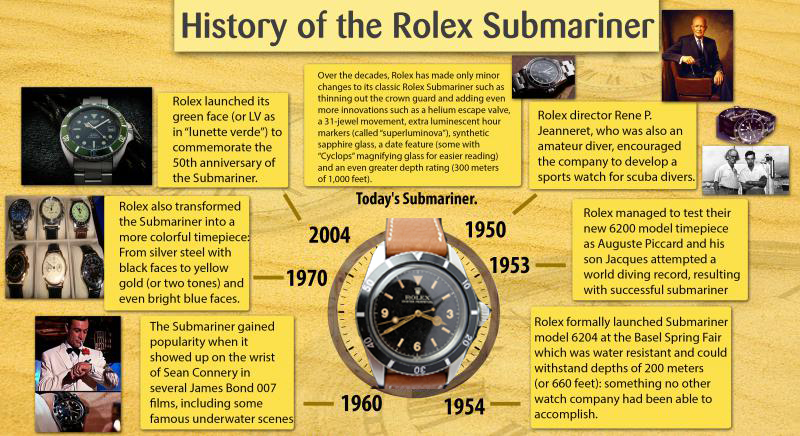 Rolex Submariner History – The Back-Story
