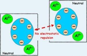 sewage-coagulation -function-nonrepulsion