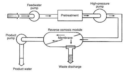Reverse Osmosis water treament Process