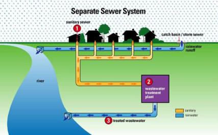 Separate Sewage Treatment System