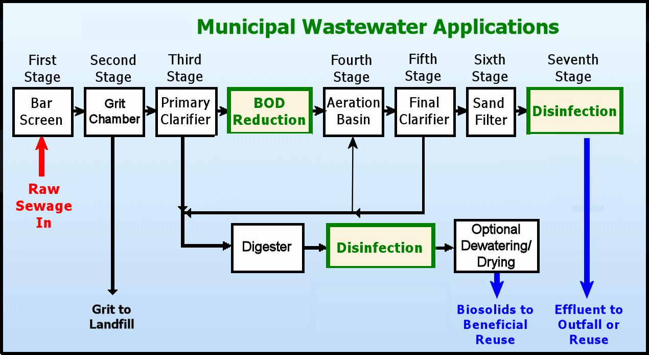 Sewage Treatment Water Treatment Waste Water Treatment