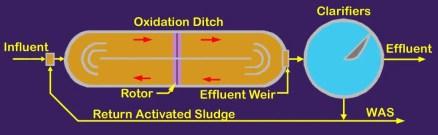 oxidation-ditch1