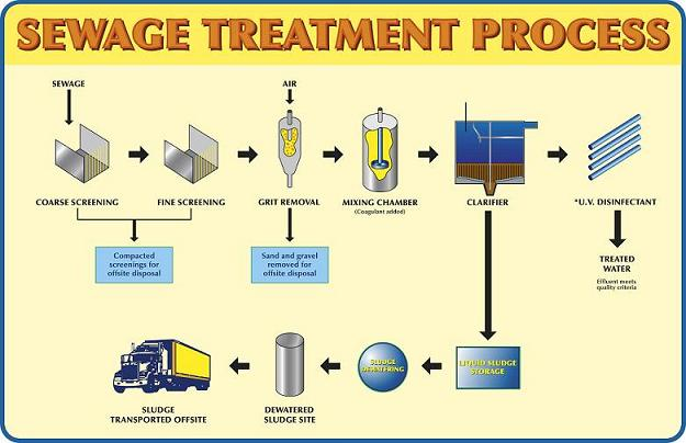 Sewage Treatment Process | Water Treatment | Waste Water Treatment ...