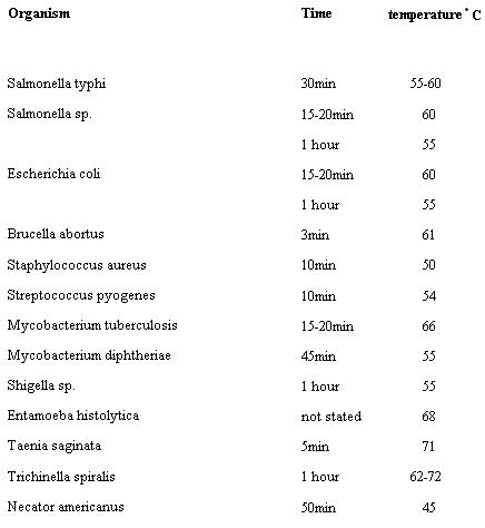 Thermal Death Points of some common Pathogens and Parasites.