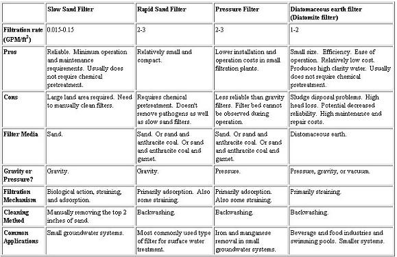 Filtration Filter Types Water Treatment Waste Water