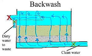 Flow Pattern During backwashing