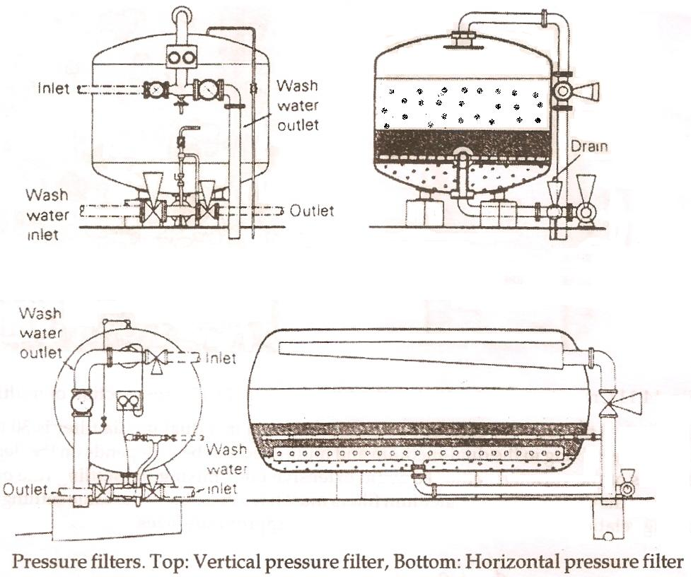 hight resolution of pressure filter water treatment waste water treatment water pressure sand filter diagram pressure filter diagram