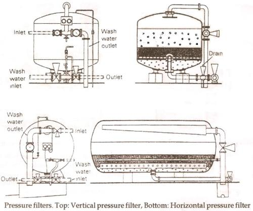 small resolution of pressure filter water treatment waste water treatment water pressure sand filter diagram pressure filter diagram