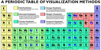 periodic table of visualization