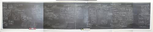 Free Culture Tomeline Chalkboard