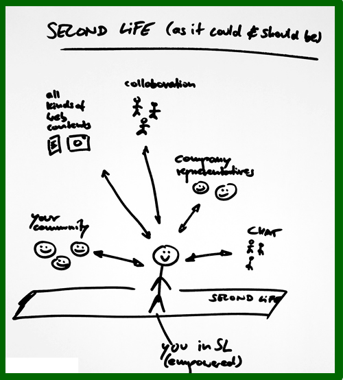Second Life (as it could be)