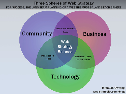 Web Strategy: The Three Spheres of Web Strategy