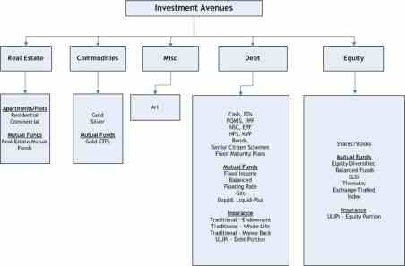 Investment options india ppt