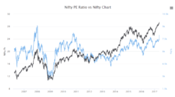 What Nifty Pe Ratio Tells You About Present Nifty Valuation Thewealthwisher Tw2