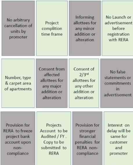 RERA Real Estate Regulatory Act