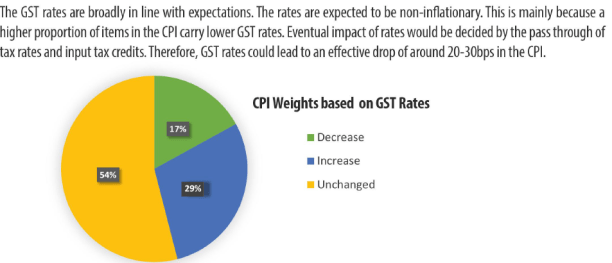 GST impact investments