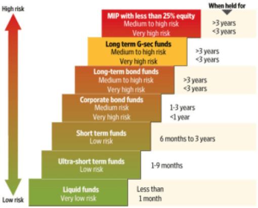 fixed deposit vs mutual funds