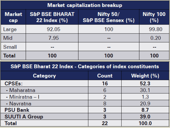 bharat 22 etf review