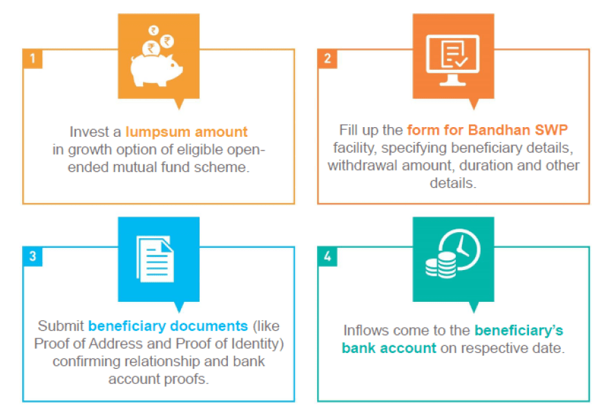 SBI Bandhan Features Details Review