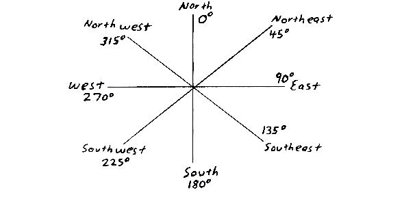 Math and Physics Homework : Cardinal Direction