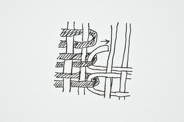 Closing Gaps   The Weaving Loom